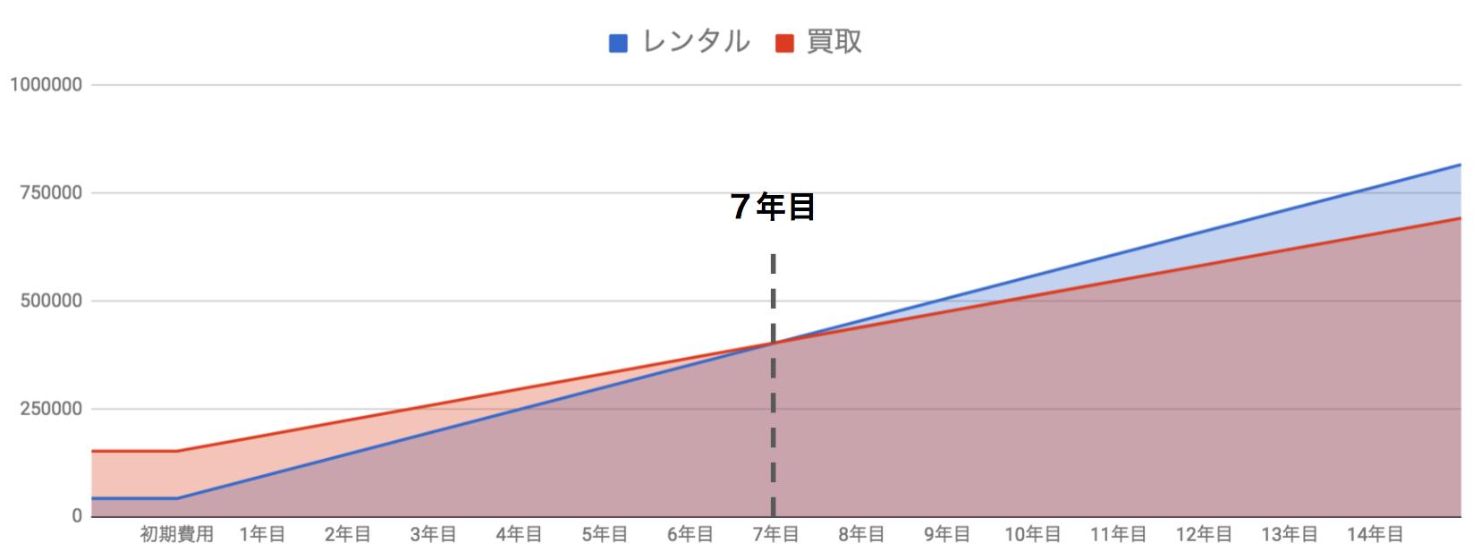 レンタルと買取の料金推移(年別)