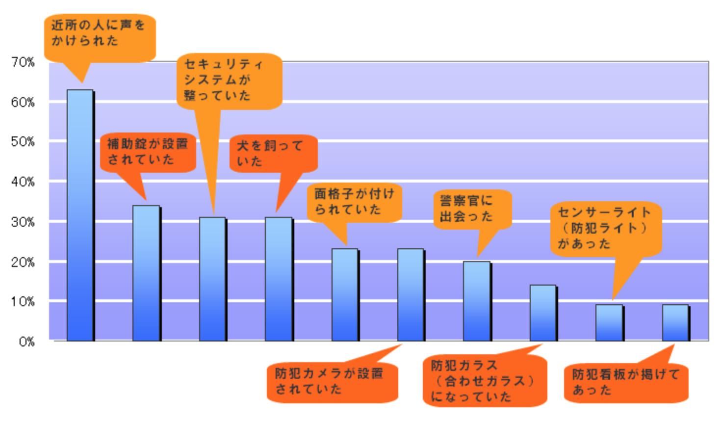 空き巣が諦める理由のグラフ