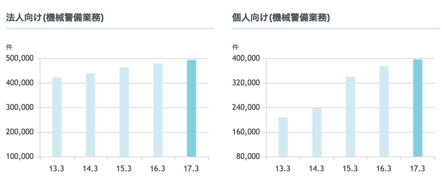 アルソックの契約件数の推移グラフ